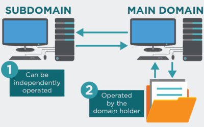 What is a Subdomain: An Easy Guide (2 min read)